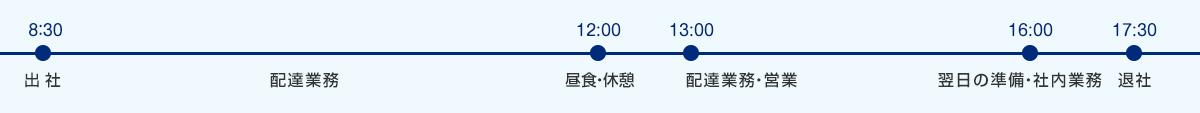 タイムスケジュール(金沢営業所)