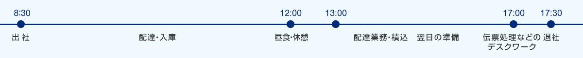 タイムスケジュール(長岡営業所)